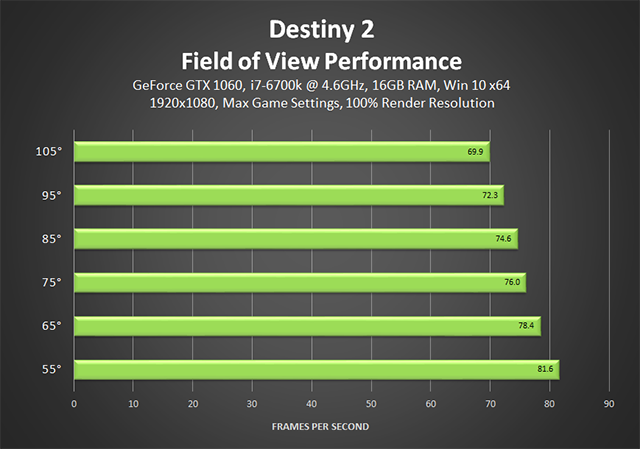 /storage/geek/posts/2017/11/02/destiny-2-field-of-view-performance-640px.png