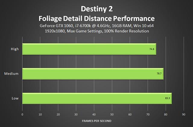 /storage/geek/posts/2017/11/02/destiny-2-foliage-detail-distance-performance-640px.png
