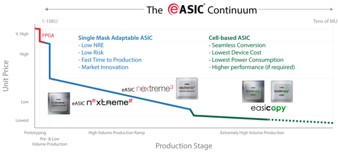 managing-risk-and-cost-nextreme-2-and-nextreme-3-to-standard-cell-asic-migration-v07_575px.png