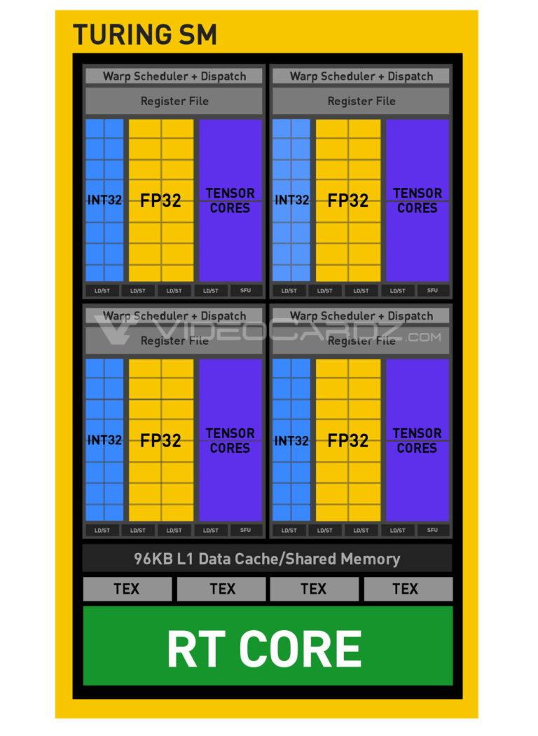 Publican El Diagrama De Bloques De Turing  La Rtx 2070 Usa