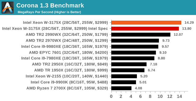 Intel pone a la venta el Xeon W-3175X, 28 núcleos físicos
