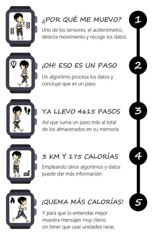 como_funciona_relojes_fitness.jpg
