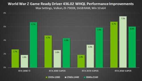 gamescom-2019-geforce-game-ready-driver-world-war-z-performance-improvements.png