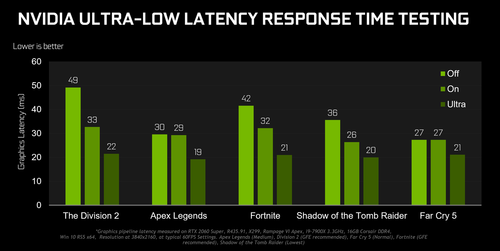 gamescom-2019-geforce-game-ready-driver-ultra-low-latency-chart.png