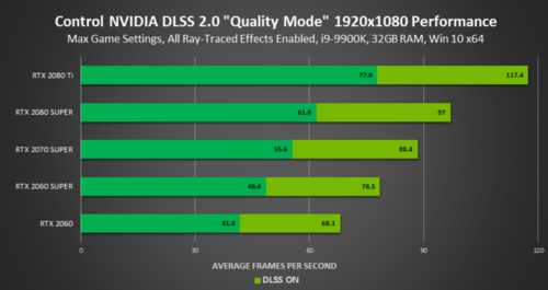 control-1920x1080-ray-tracing-nvidia-dlss-2.0-quality-mode-performance.png