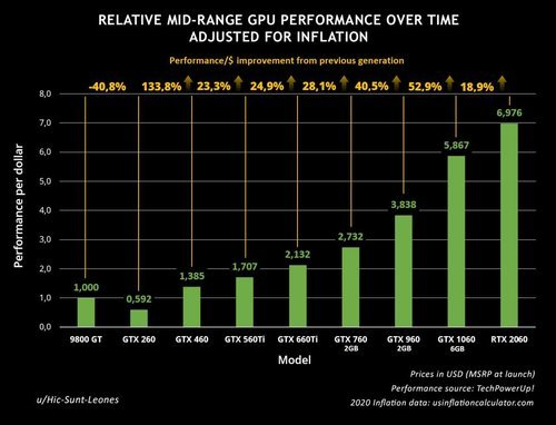 nvidia-mainstream-geforce-gpu-generational-performance-per-dollar-gains-visualized-over-the-years.jpg