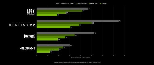 nvidia-reflex-system-latency-performance-chart.jpg