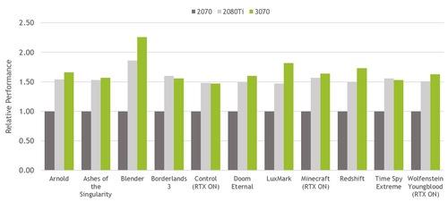 nvidia-geforce-rtx-3070-rg-peformance.jpg