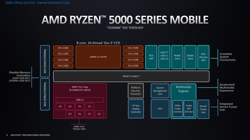 amd_ryzen_5000_series_mobile_-_architecture_deep_dive_pages-to-jpg-0008.jpg