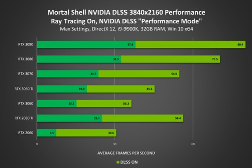 mortal-shell-geforce-rtx-3840x2160-nvidia-dlss-ray-tracing-performance.jpg