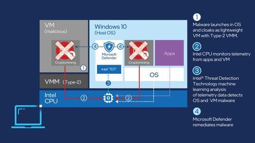 windows-defender-tdt-chart-16x9.jpg.rendition.intel.web.1072.603.jpg