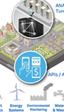 Intel convierte en 'inteligente' a la ciudad de San José (California)