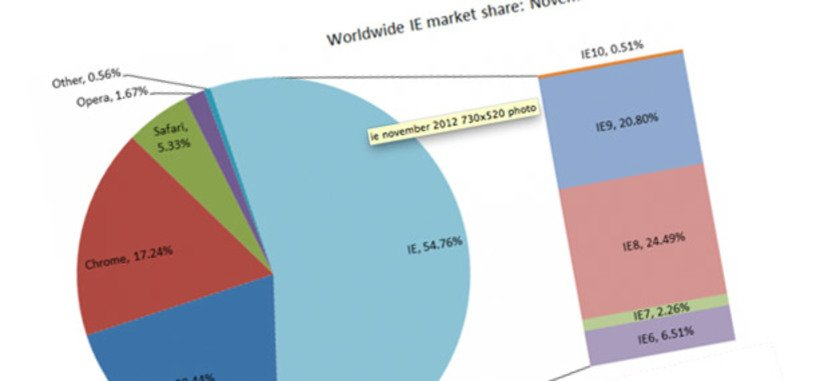 En noviembre Internet Explorer ganó usuarios y Chrome los perdió, según Net Applications