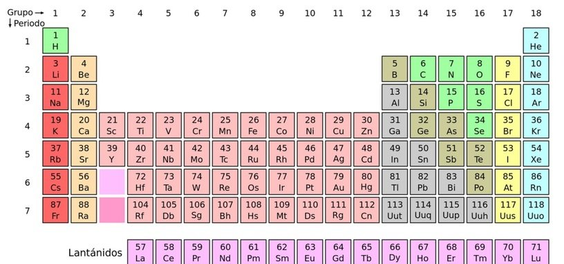 La sptima fila de la tabla peridica queda completa con estos la sptima fila de la tabla peridica queda completa con estos cuatro nuevos elementos urtaz Image collections