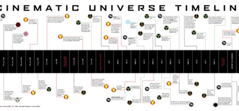 Línea temporal de los eventos de las nuevas películas de Marvel