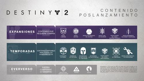 post_launch_content_infographic_es.jpg
