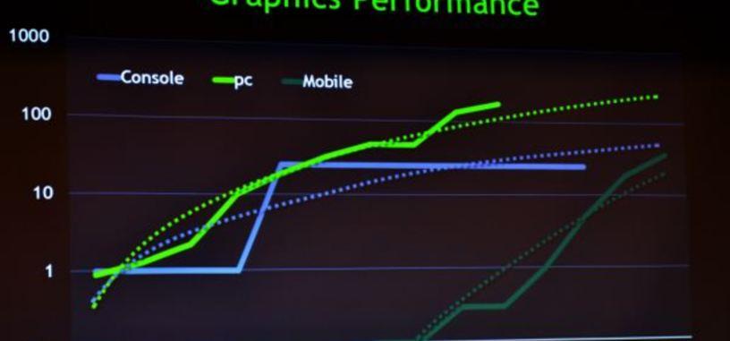 Los móviles tendrán la potencia de las consolas actuales en 2014 según Nvidia