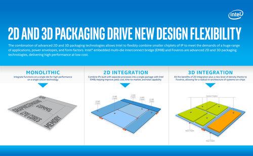 2d-and-3d-packaging-drive-new-design-flexibility.jpg
