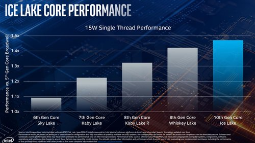 ice-lake-core-performance-100797199-orig.jpg