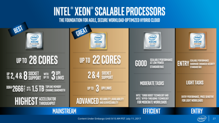 /storage/geek/posts/2017/07/11/intel_xeon_scalable_processors_press_pre_briefing_final_27_575px.png