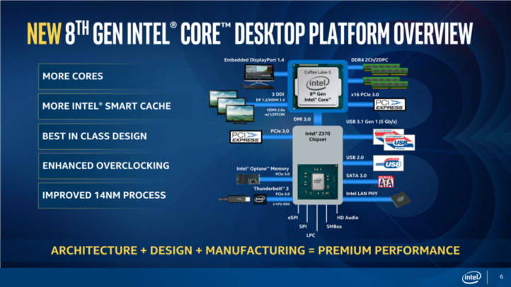 /storage/geek/posts/2017/09/25/0_8th-gen-intel-core-overview_06_575px.png